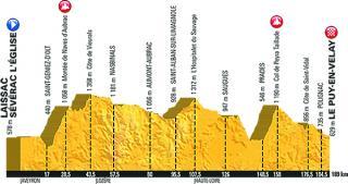 Profil de l'étape 15 - Laissac / Le Puy-en-Velay